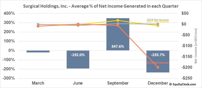 RTI Biologics, Inc. (NASD:RTIX) Net Income Seasonality