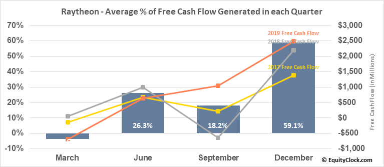 Raytheon (NYSE:RTN) Free Cash Flow Seasonality