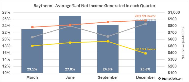 Raytheon (NYSE:RTN) Net Income Seasonality