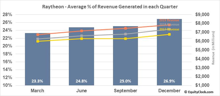 Raytheon (NYSE:RTN) Revenue Seasonality