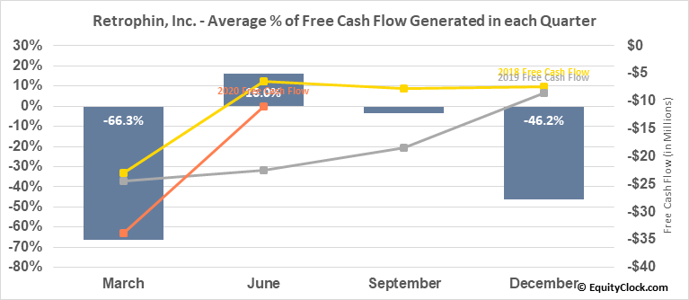 Retrophin, Inc. (NASD:RTRX) Free Cash Flow Seasonality