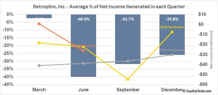 Retrophin, Inc. (NASD:RTRX) Net Income Seasonality