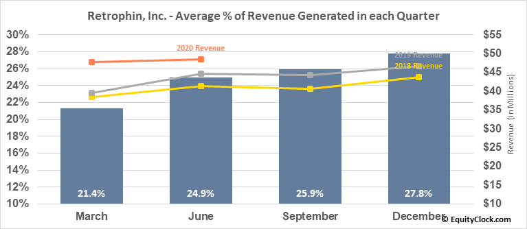 Retrophin, Inc. (NASD:RTRX) Revenue Seasonality