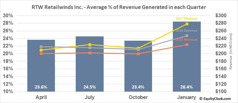 RTW Retailwinds Inc. (NYSE:RTW) Revenue Seasonality