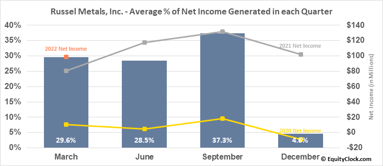 Russel Metals, Inc. (TSE:RUS.TO) Net Income Seasonality