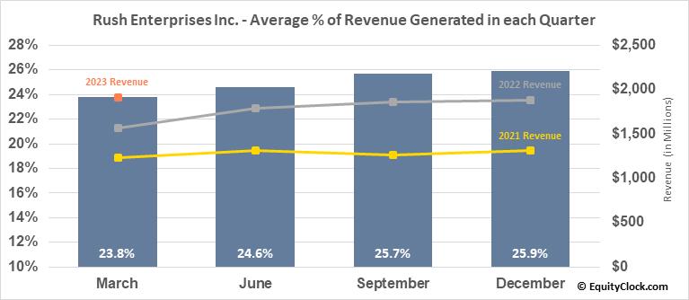 Rush Enterprises Inc. (NASD:RUSHA) Revenue Seasonality