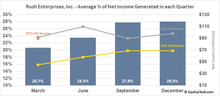 Rush Enterprises, Inc. (NASD:RUSHB) Net Income Seasonality