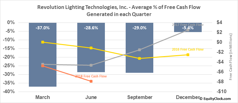 Revolution Lighting Technologies, Inc. (NASD:RVLT) Free Cash Flow Seasonality