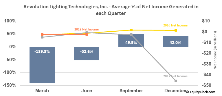 Revolution Lighting Technologies, Inc. (NASD:RVLT) Net Income Seasonality