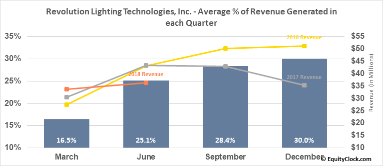 Revolution Lighting Technologies, Inc. (NASD:RVLT) Revenue Seasonality