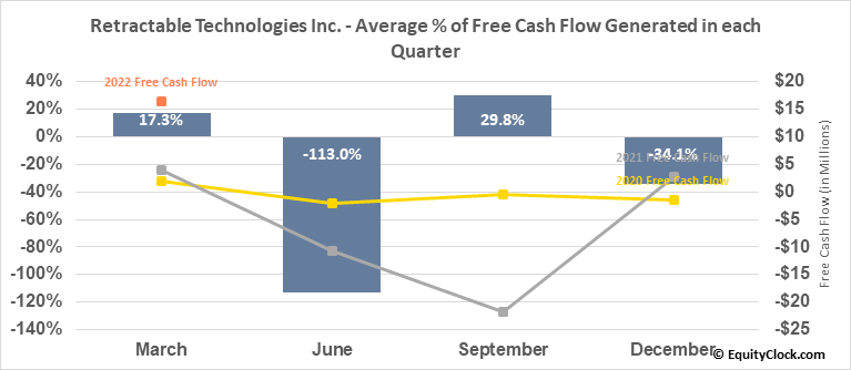 Retractable Technologies Inc. (AMEX:RVP) Free Cash Flow Seasonality