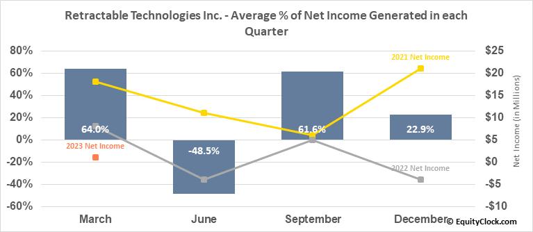 Retractable Technologies Inc. (AMEX:RVP) Net Income Seasonality
