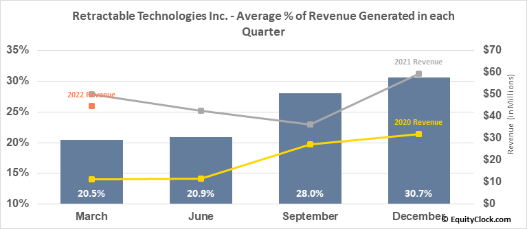 Retractable Technologies Inc. (AMEX:RVP) Revenue Seasonality