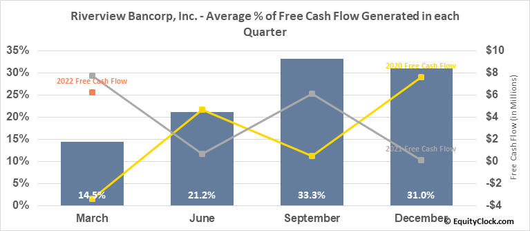 Riverview Bancorp, Inc. (NASD:RVSB) Free Cash Flow Seasonality