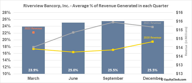 Riverview Bancorp, Inc. (NASD:RVSB) Revenue Seasonality