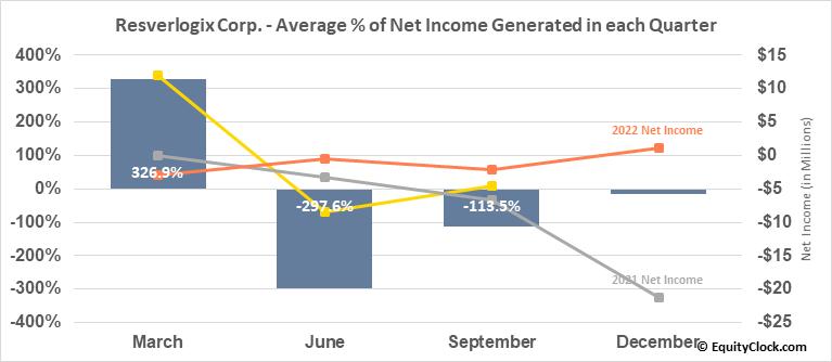 Resverlogix Corp. (TSE:RVX.TO) Net Income Seasonality