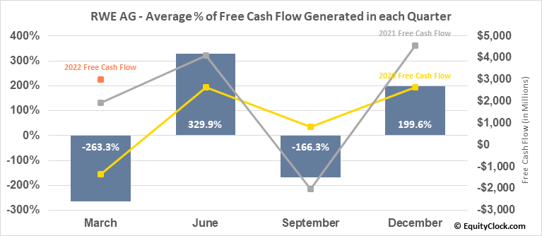 RWE AG (OTCMKT:RWEOY) Free Cash Flow Seasonality