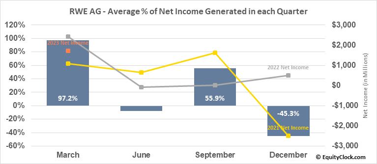 RWE AG (OTCMKT:RWEOY) Net Income Seasonality