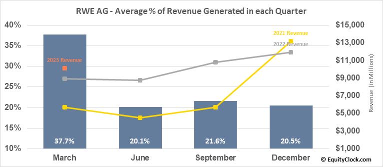 RWE AG (OTCMKT:RWEOY) Revenue Seasonality