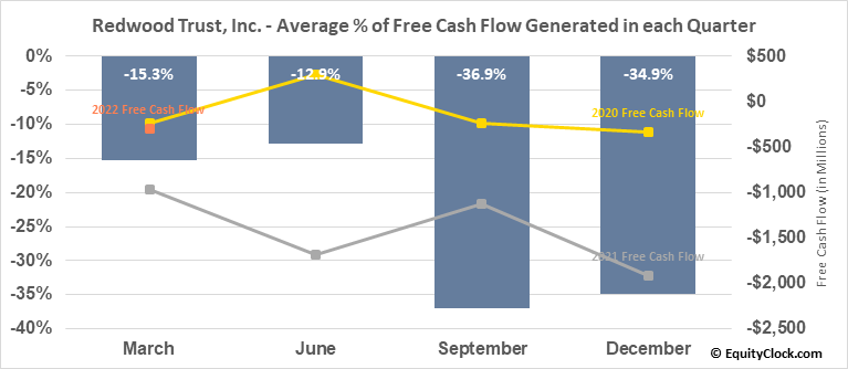 Redwood Trust, Inc. (NYSE:RWT) Free Cash Flow Seasonality