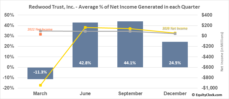 Redwood Trust, Inc. (NYSE:RWT) Net Income Seasonality