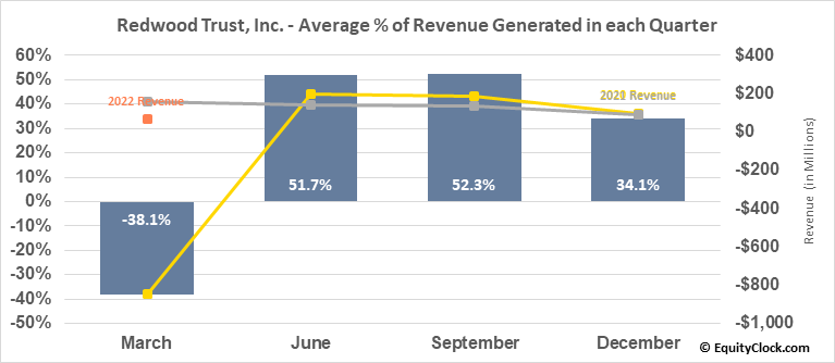 Redwood Trust, Inc. (NYSE:RWT) Revenue Seasonality