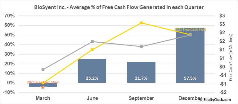 BioSyent Inc. (TSXV:RX.V) Free Cash Flow Seasonality
