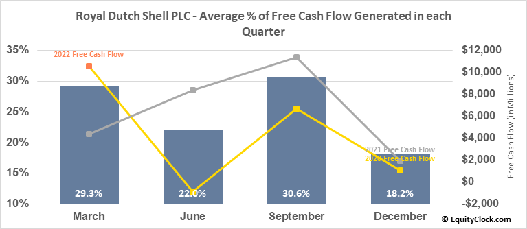 Royal Dutch Shell PLC (OTCMKT:RYDAF) Free Cash Flow Seasonality