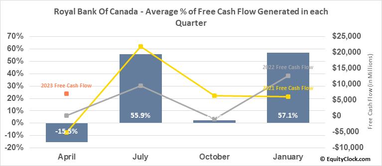 Royal Bank Of Canada (NYSE:RY) Free Cash Flow Seasonality