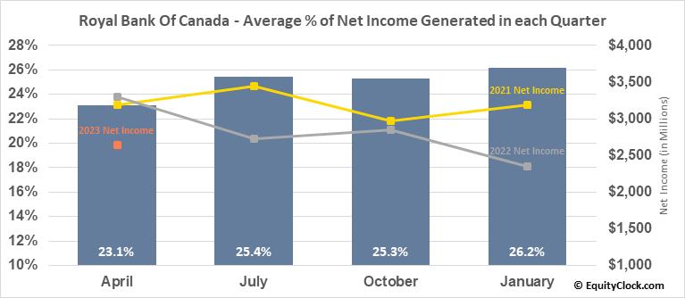 Royal Bank Of Canada (NYSE:RY) Net Income Seasonality