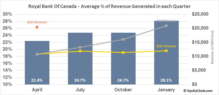 Royal Bank Of Canada (NYSE:RY) Revenue Seasonality