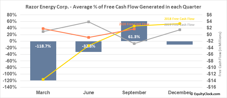 Razor Energy Corp. (TSXV:RZE.V) Free Cash Flow Seasonality