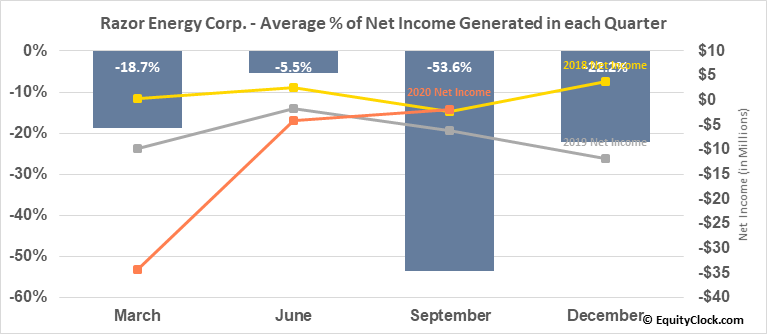 Razor Energy Corp. (TSXV:RZE.V) Net Income Seasonality