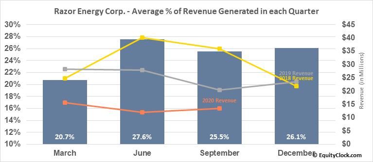 Razor Energy Corp. (TSXV:RZE.V) Revenue Seasonality