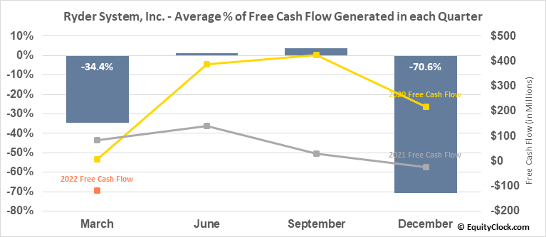 Ryder System, Inc. (NYSE:R) Free Cash Flow Seasonality