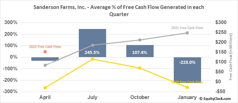 Sanderson Farms, Inc. (NASD:SAFM) Free Cash Flow Seasonality