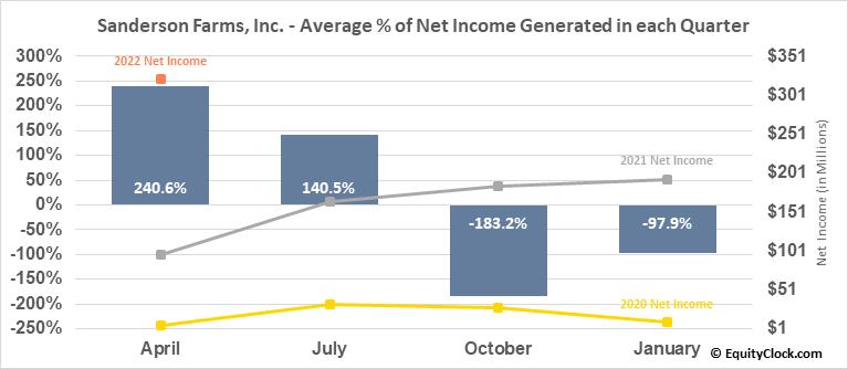 Sanderson Farms, Inc. (NASD:SAFM) Net Income Seasonality
