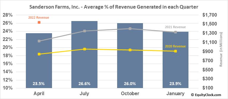 Sanderson Farms, Inc. (NASD:SAFM) Revenue Seasonality