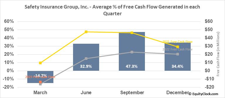 Safety Insurance Group, Inc. (NASD:SAFT) Free Cash Flow Seasonality