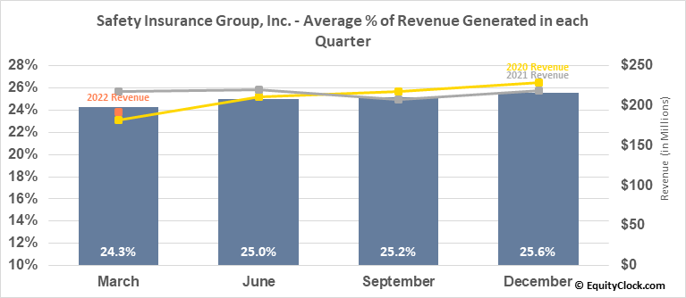 Safety Insurance Group, Inc. (NASD:SAFT) Revenue Seasonality