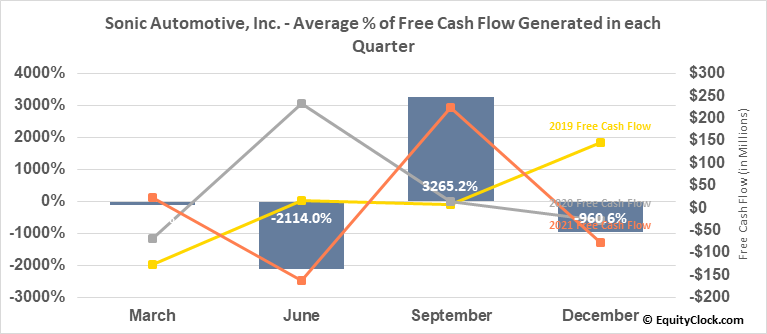 Sonic Automotive, Inc. (NYSE:SAH) Free Cash Flow Seasonality