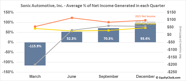 Sonic Automotive, Inc. (NYSE:SAH) Net Income Seasonality