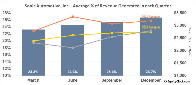 Sonic Automotive, Inc. (NYSE:SAH) Revenue Seasonality