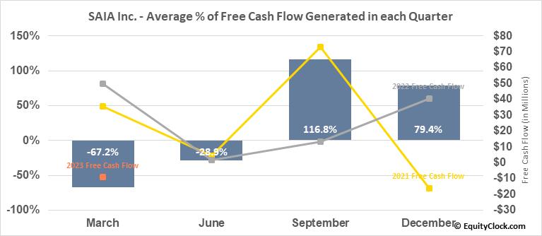 SAIA Inc. (NASD:SAIA) Free Cash Flow Seasonality