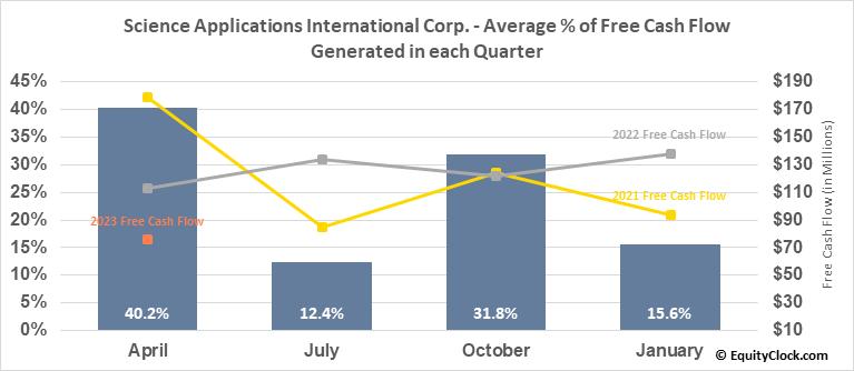 Science Applications International Corp. (NYSE:SAIC) Free Cash Flow Seasonality