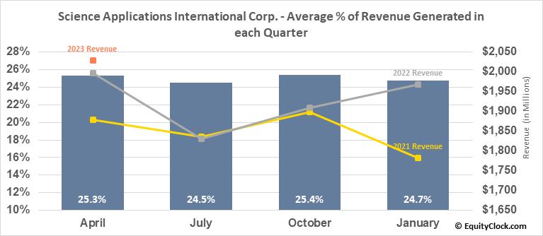 Science Applications International Corp. (NYSE:SAIC) Revenue Seasonality