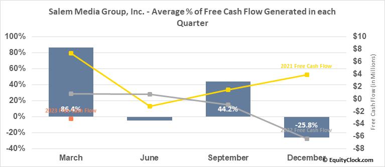 Salem Media Group, Inc. (NASD:SALM) Free Cash Flow Seasonality