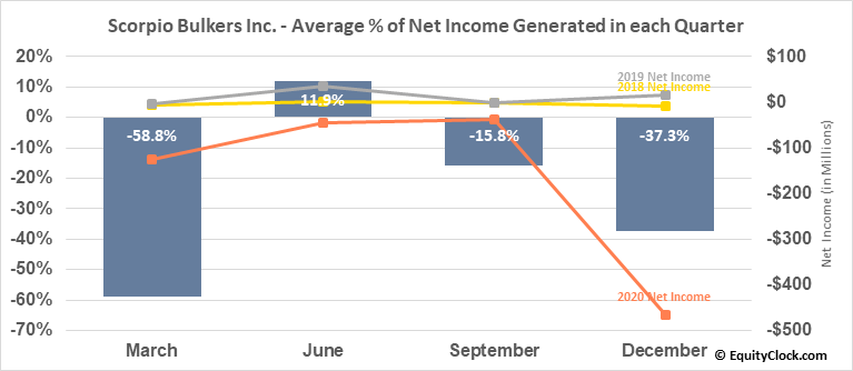 Scorpio Bulkers Inc. (NYSE:SALT) Net Income Seasonality