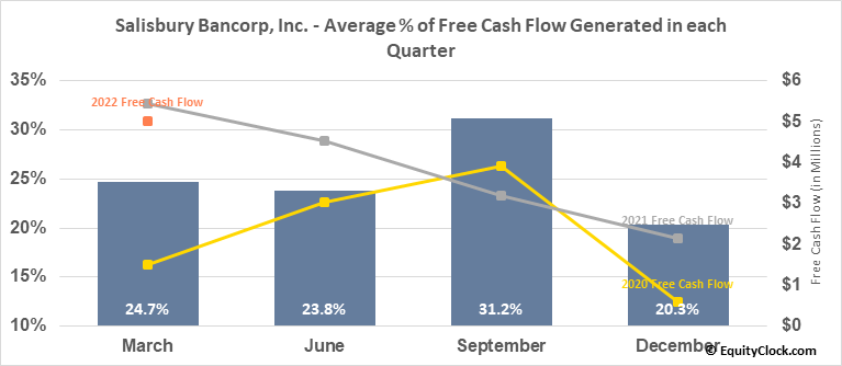 Salisbury Bancorp, Inc. (NASD:SAL) Free Cash Flow Seasonality
