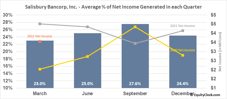 Salisbury Bancorp, Inc. (NASD:SAL) Net Income Seasonality